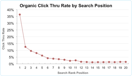 organic-ctr-by-search-position-1-20